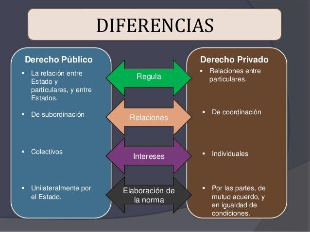 Derecho público vs Derecho Privado y las ramas del derecho